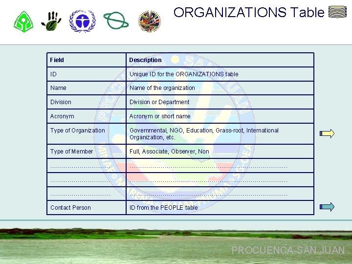 ORGANIZATIONS Table Field Description ID Unique ID for the ORGANIZATIONS table Name of the