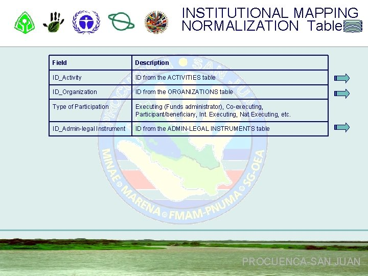 INSTITUTIONAL MAPPING NORMALIZATION Table Field Description ID_Activity ID from the ACTIVITIES table ID_Organization ID