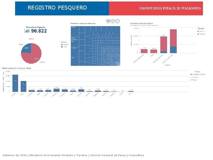 REGISTRO PESQUERO INSCRIPCIONES TOTALES DE PESCADORES Gobierno de Chile | Ministerio de Economía Fomento