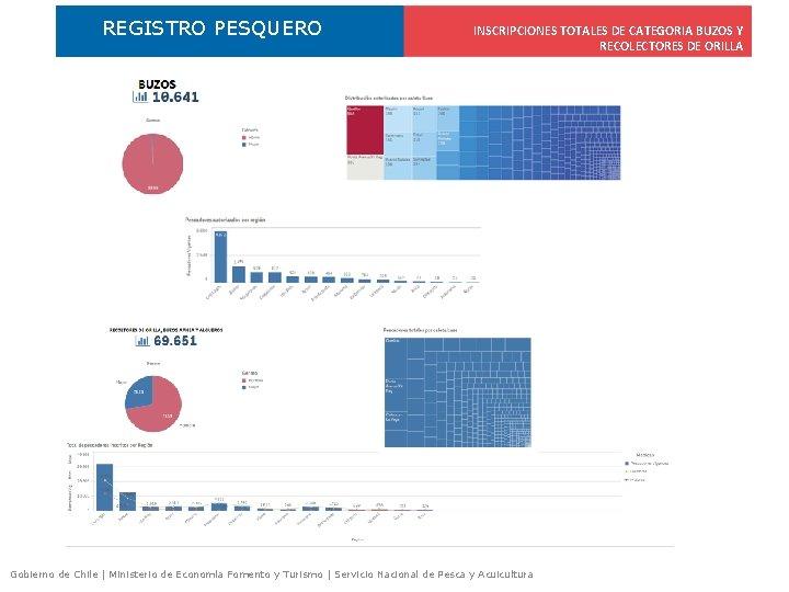 REGISTRO PESQUERO INSCRIPCIONES TOTALES DE CATEGORIA BUZOS Y RECOLECTORES DE ORILLA Gobierno de Chile