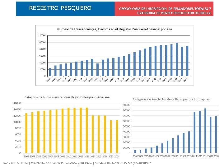 REGISTRO PESQUERO CRONOLOGIA DE INSCRIPCION DE PESCADORES TOTALES Y CATEGORIA DE BUZO Y RECOLECTOR