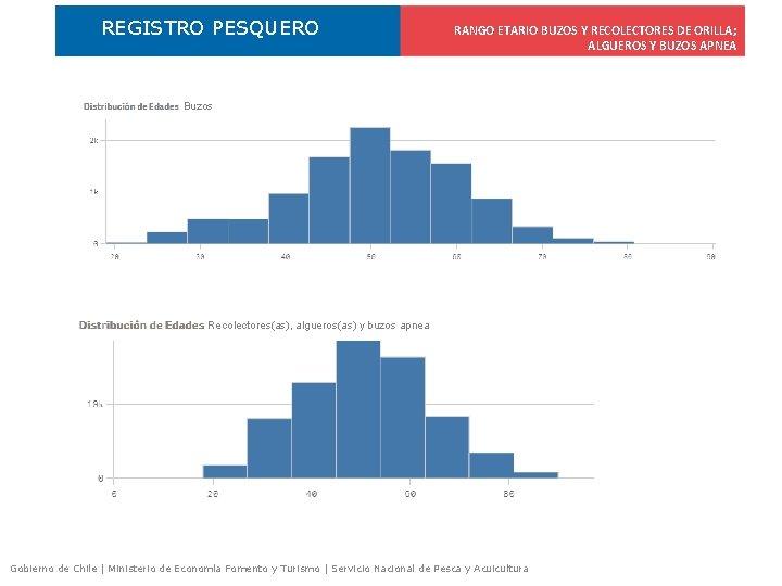 REGISTRO PESQUERO RANGO ETARIO BUZOS Y RECOLECTORES DE ORILLA; ALGUEROS Y BUZOS APNEA Buzos