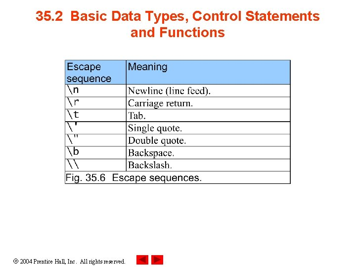 35. 2 Basic Data Types, Control Statements and Functions 2004 Prentice Hall, Inc. All