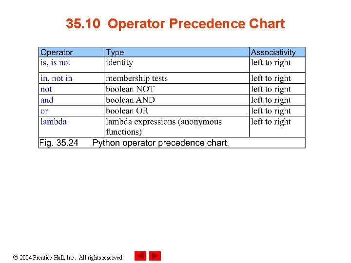 35. 10 Operator Precedence Chart 2004 Prentice Hall, Inc. All rights reserved.