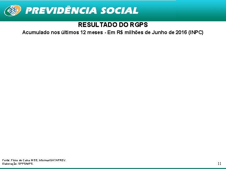 RESULTADO DO RGPS Acumulado nos últimos 12 meses - Em R$ milhões de Junho