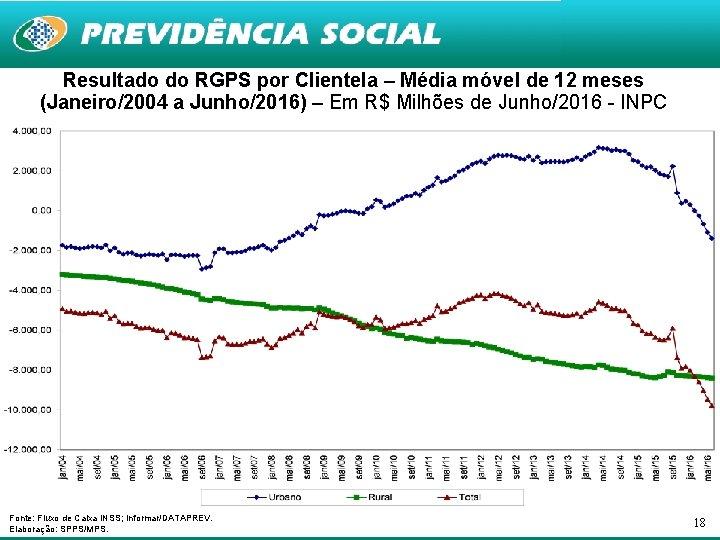 Resultado do RGPS por Clientela – Média móvel de 12 meses (Janeiro/2004 a Junho/2016)