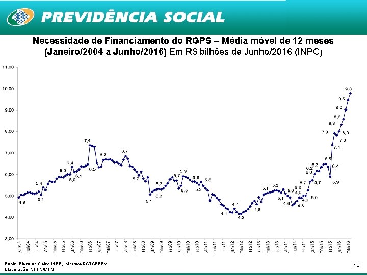 Necessidade de Financiamento do RGPS – Média móvel de 12 meses (Janeiro/2004 a Junho/2016)