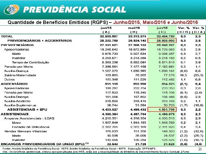 Quantidade de Benefícios Emitidos (RGPS) – Junho/2015, Maio/2016 e Junho/2016 Fontes: Anuário Estatístico da