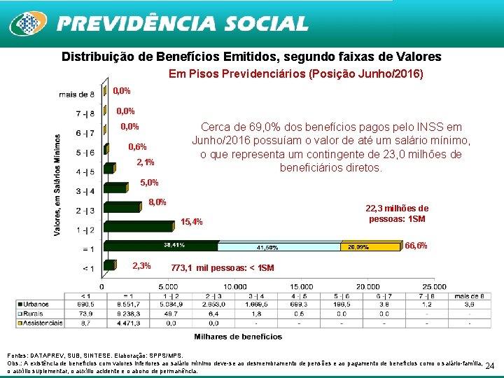 Distribuição de Benefícios Emitidos, segundo faixas de Valores Em Pisos Previdenciários (Posição Junho/2016) 0,