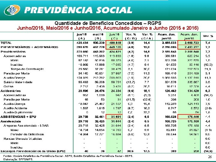 Quantidade de Benefícios Concedidos – RGPS Junho/2015, Maio/2016 e Junho/2016, Acumulado Janeiro a Junho