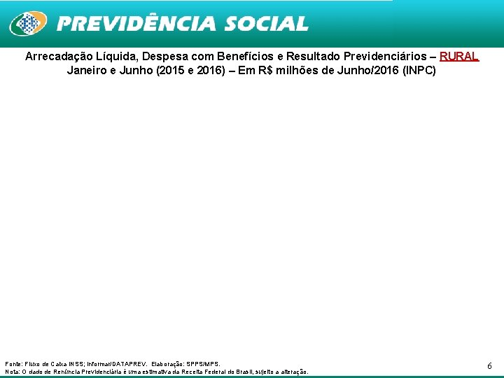 Arrecadação Líquida, Despesa com Benefícios e Resultado Previdenciários – RURAL Janeiro e Junho (2015