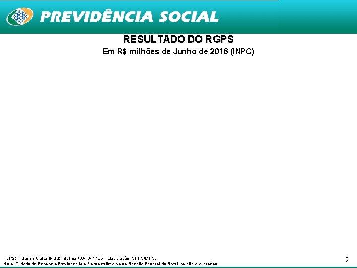 RESULTADO DO RGPS Em R$ milhões de Junho de 2016 (INPC) Fonte: Fluxo de