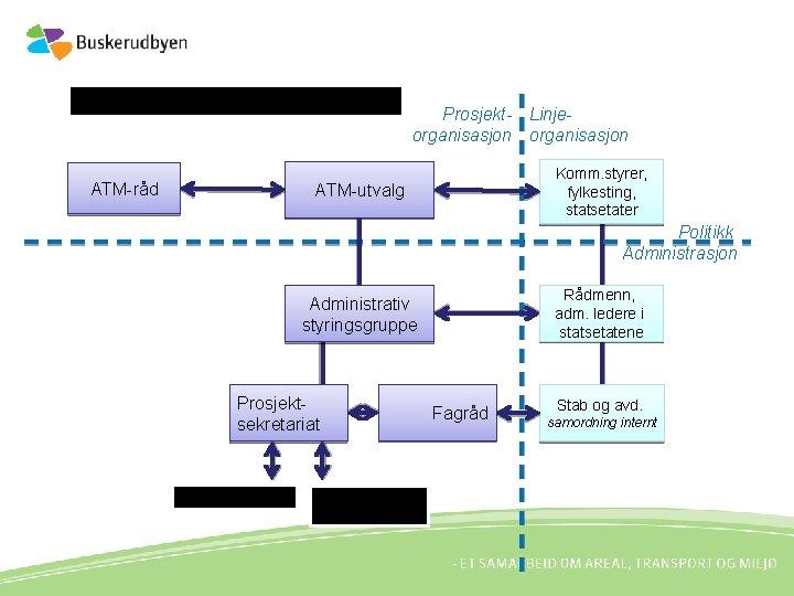 Organisering og arbeidsform ATM-råd Prosjekt- Linjeorganisasjon Komm. styrer, fylkesting, statsetater ATM-utvalg Politikk Administrasjon Rådmenn,