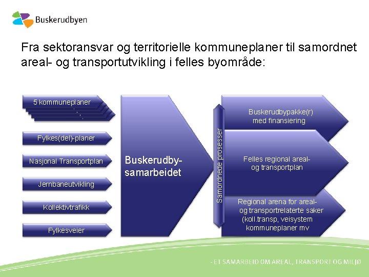 Fra sektoransvar og territorielle kommuneplaner til samordnet areal- og transportutvikling i felles byområde: 55