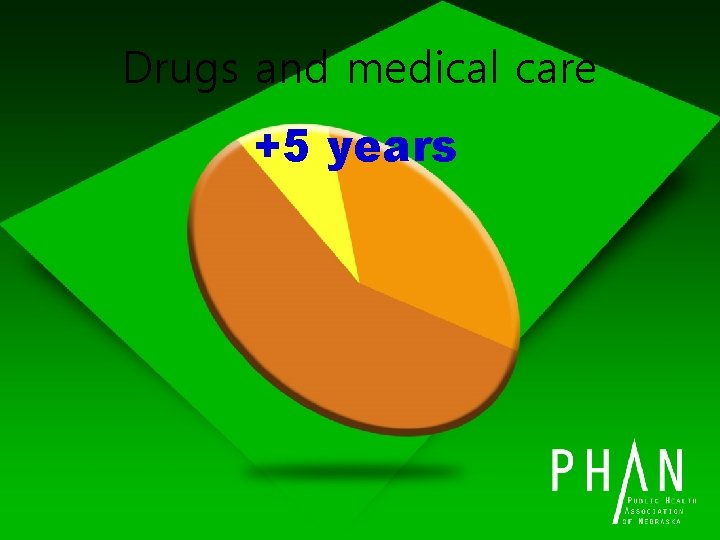 Drugs and medical care +5 years