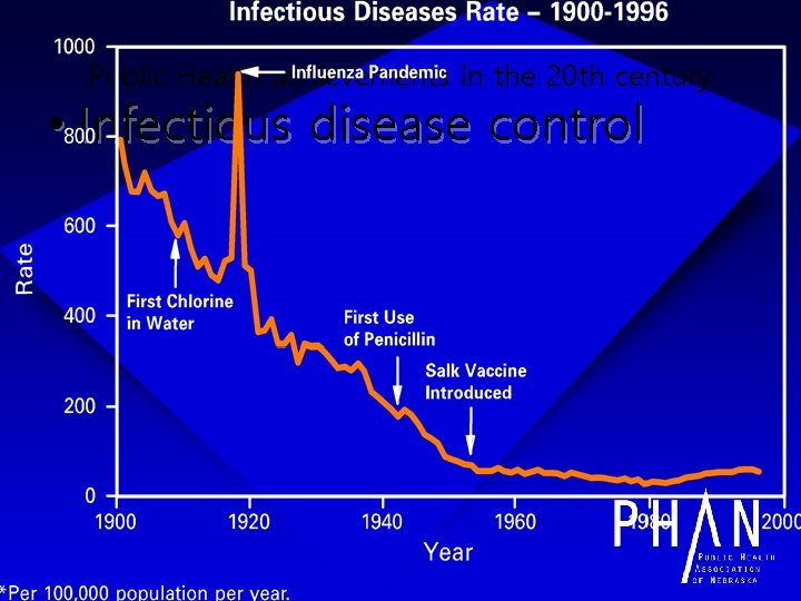 Public Health achievements in the 20 th century • Infectious disease control