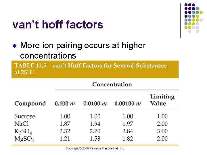 van't hoff factors l More ion pairing occurs at higher concentrations
