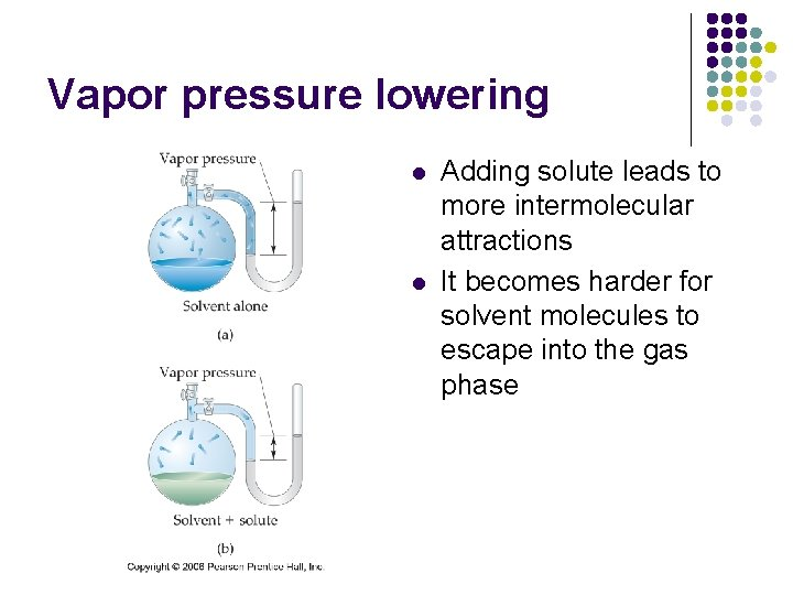 Vapor pressure lowering l l Adding solute leads to more intermolecular attractions It becomes