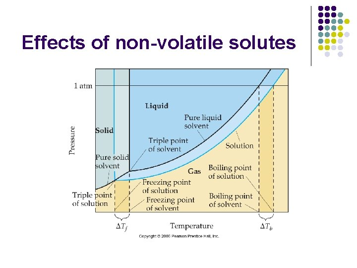 Effects of non-volatile solutes