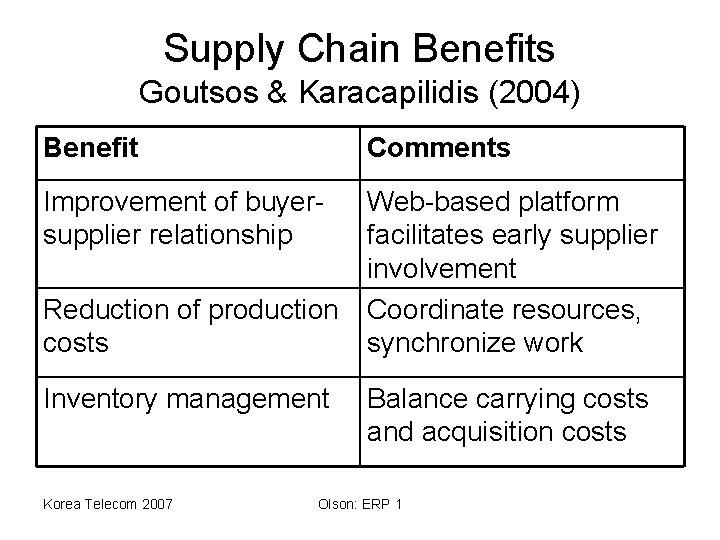 Supply Chain Benefits Goutsos & Karacapilidis (2004) Benefit Comments Improvement of buyersupplier relationship Web-based