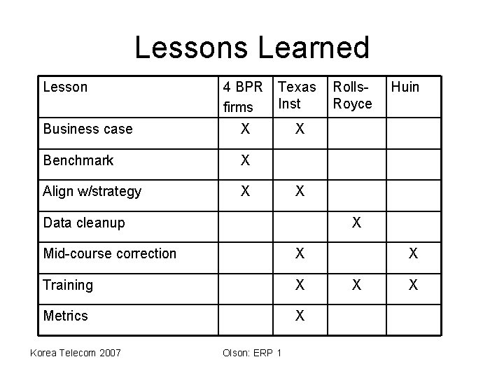 Lessons Learned Lesson 4 BPR firms Texas Inst Business case X X Benchmark X