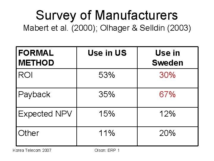 Survey of Manufacturers Mabert et al. (2000); Olhager & Selldin (2003) FORMAL METHOD ROI