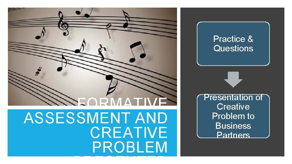 Practice & Questions FORMATIVE ASSESSMENT AND CREATIVE PROBLEM Presentation of Creative Problem to Business