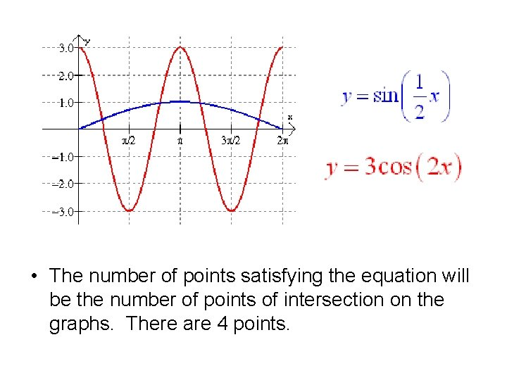 • The number of points satisfying the equation will be the number of