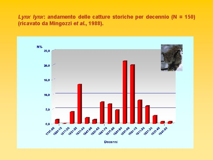Lynx lynx: andamento delle catture storiche per decennio (N = 150) (ricavato da Mingozzi