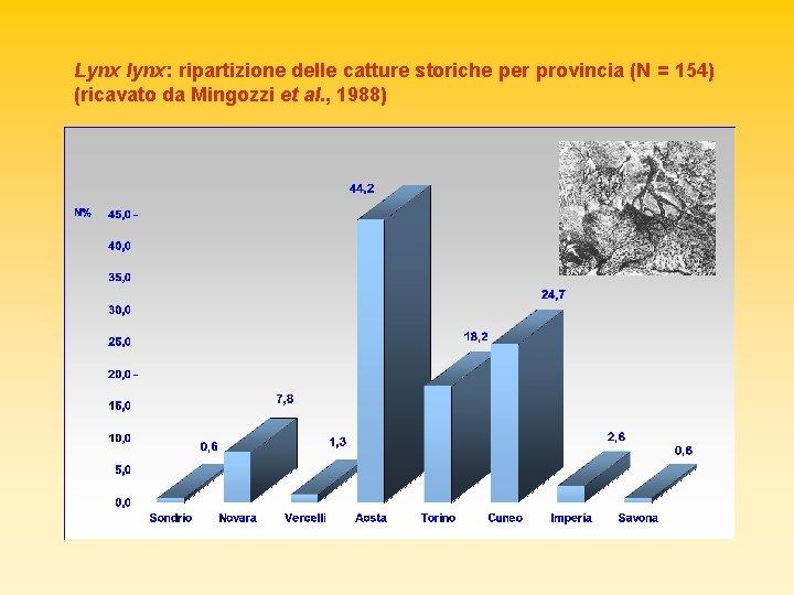 Lynx lynx: ripartizione delle catture storiche per provincia (N = 154) (ricavato da Mingozzi