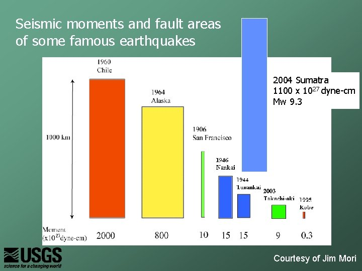 Seismic moments and fault areas of some famous earthquakes 2004 Sumatra 1100 x 1027
