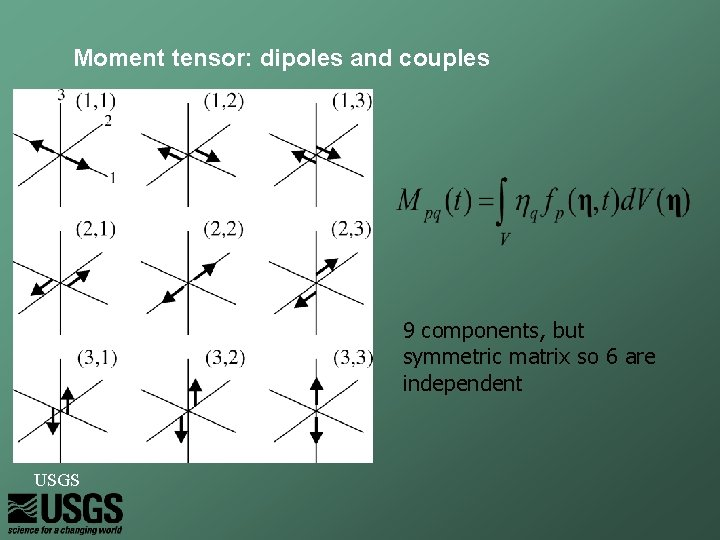 Moment tensor: dipoles and couples 9 components, but symmetric matrix so 6 are independent