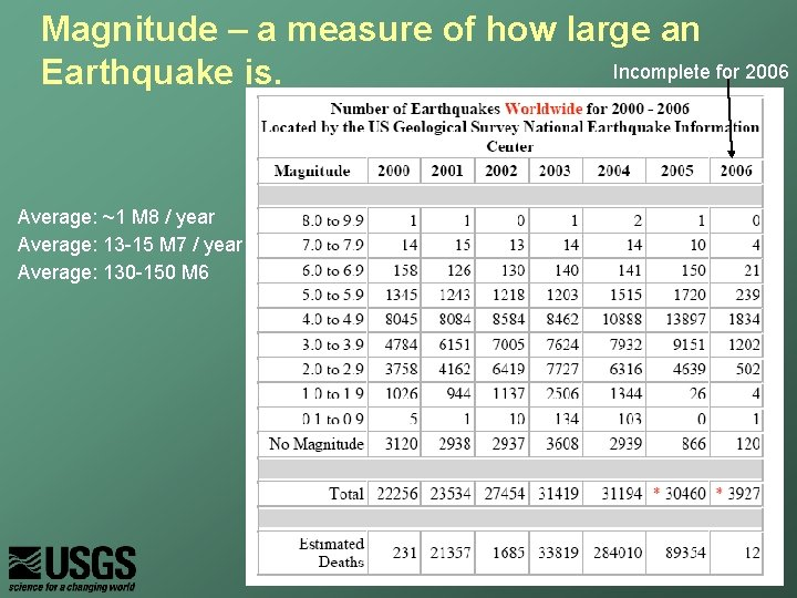 Magnitude – a measure of how large an Incomplete for 2006 Earthquake is. Average:
