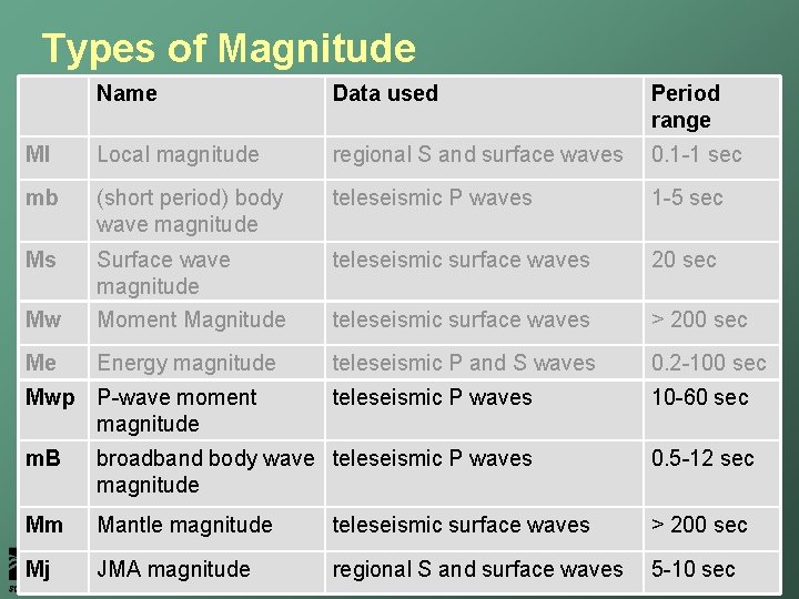 Types of Magnitude Name Data used Period range Ml Local magnitude regional S and