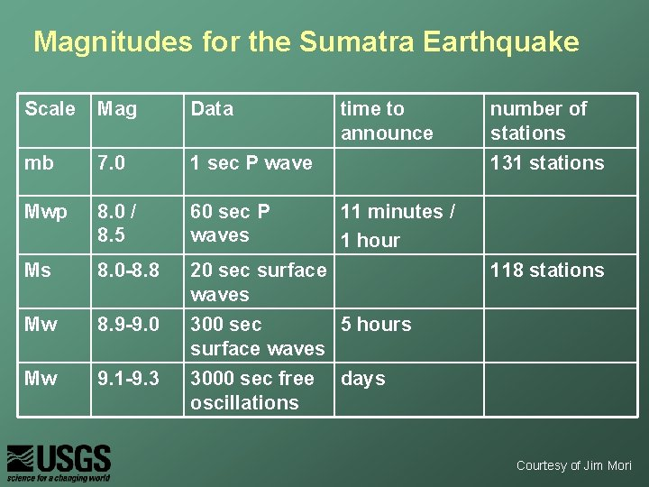 Magnitudes for the Sumatra Earthquake Scale Mag Data time to announce mb 7. 0