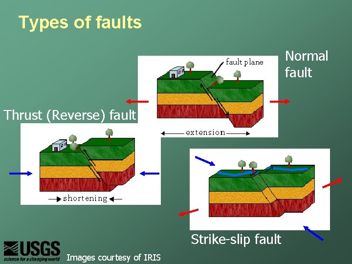 Types of faults Normal fault Thrust (Reverse) fault Strike-slip fault Images courtesy of IRIS