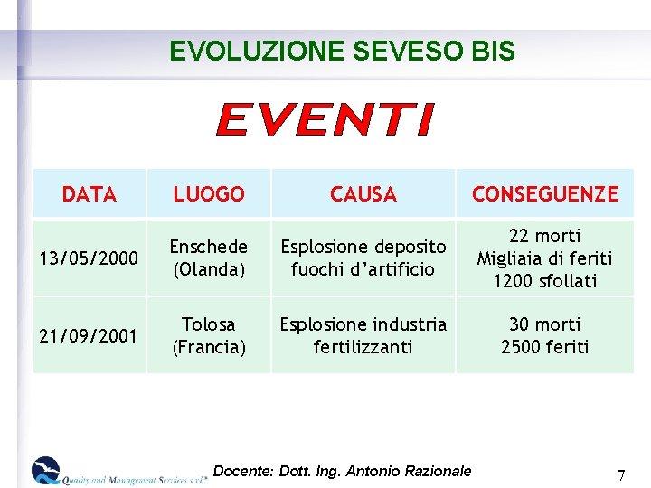 EVOLUZIONE SEVESO BIS DATA LUOGO CAUSA CONSEGUENZE 13/05/2000 Enschede (Olanda) Esplosione deposito fuochi d'artificio