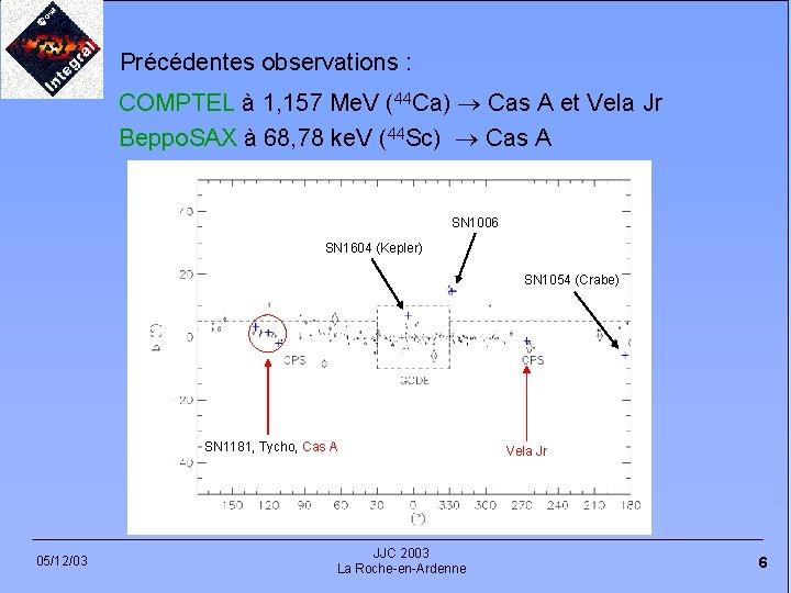 Précédentes observations : COMPTEL à 1, 157 Me. V (44 Ca) Cas A et