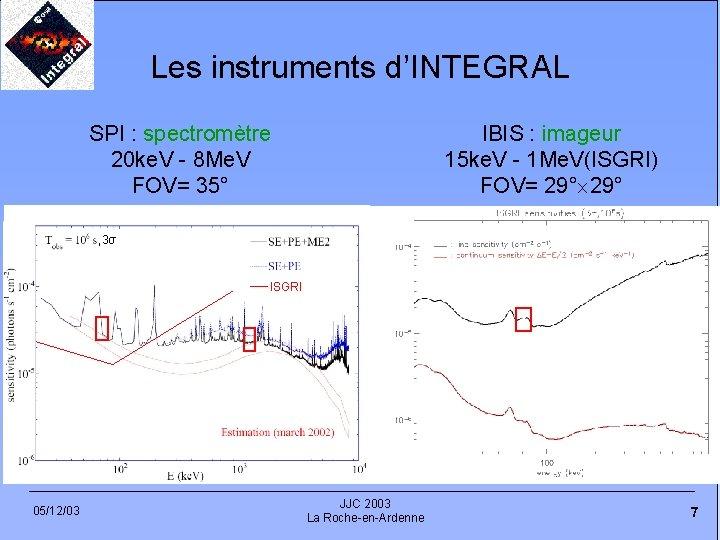 Les instruments d'INTEGRAL SPI : spectromètre 20 ke. V - 8 Me. V FOV=