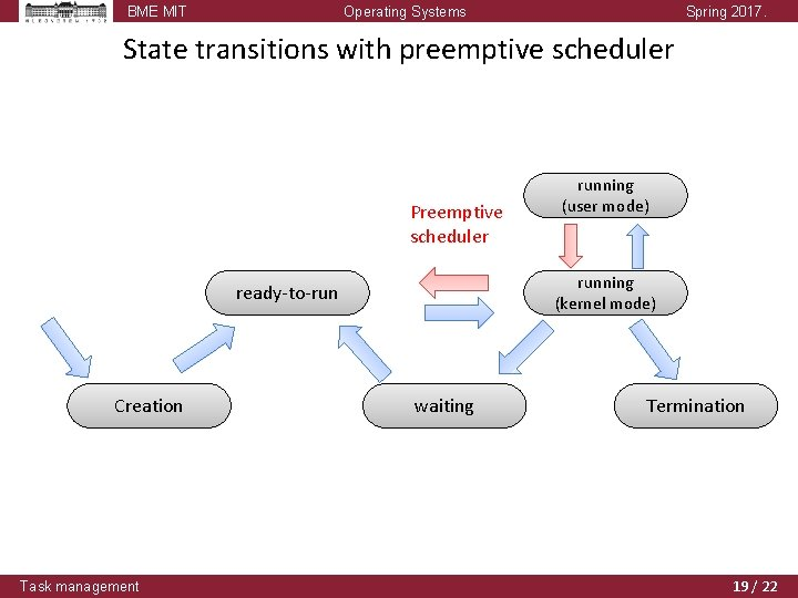 BME MIT Operating Systems Spring 2017. State transitions with preemptive scheduler Preemptive scheduler running