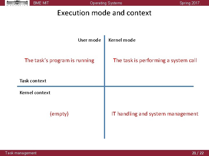 BME MIT Operating Systems Spring 2017. Execution mode and context User mode The task's