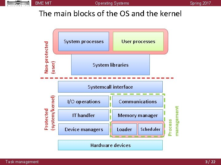 BME MIT Operating Systems Spring 2017. Non-protected (user) The main blocks of the OS