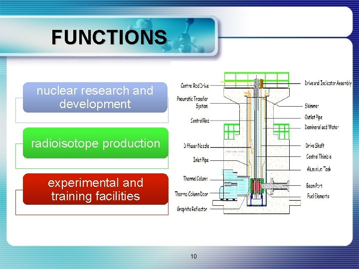 FUNCTIONS nuclear research and development radioisotope production experimental and training facilities 10