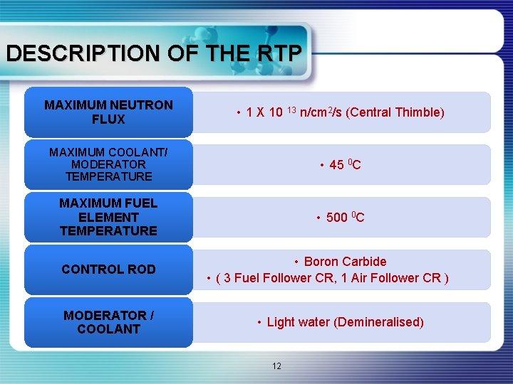 DESCRIPTION OF THE RTP MAXIMUM NEUTRON FLUX • 1 X 10 13 n/cm 2/s