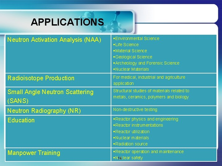 APPLICATIONS Neutron Activation Analysis (NAA) §Environmental Science §Life Science §Material Science §Geological Science §Archeology