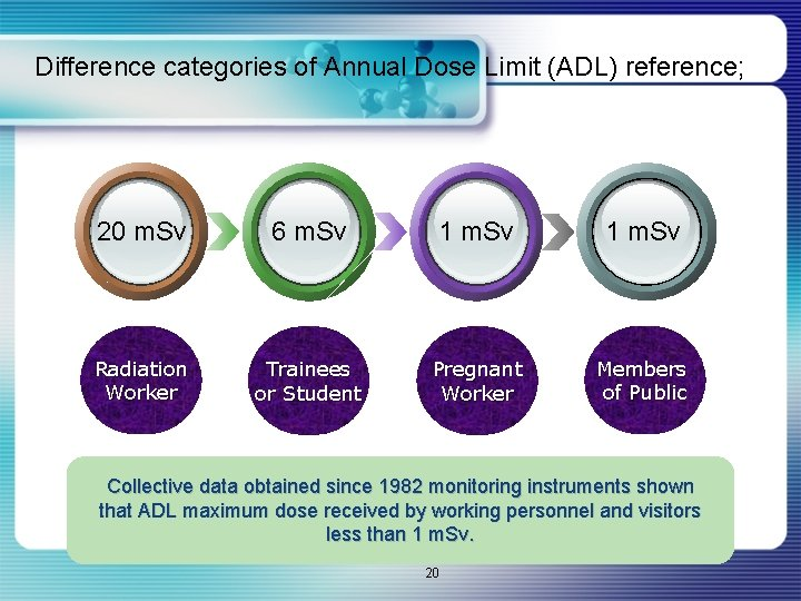 Difference categories of Annual Dose Limit (ADL) reference; 20 m. Sv 6 m. Sv