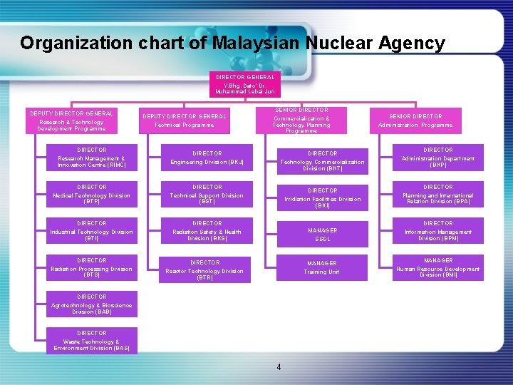 Organization chart of Malaysian Nuclear Agency DIRECTOR GENERAL Y. Bhg. Dato' Dr. Muhammad Lebai