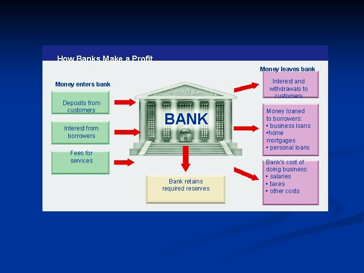 How Banks Make a Profit Money leaves bank Interest and withdrawals to customers Money