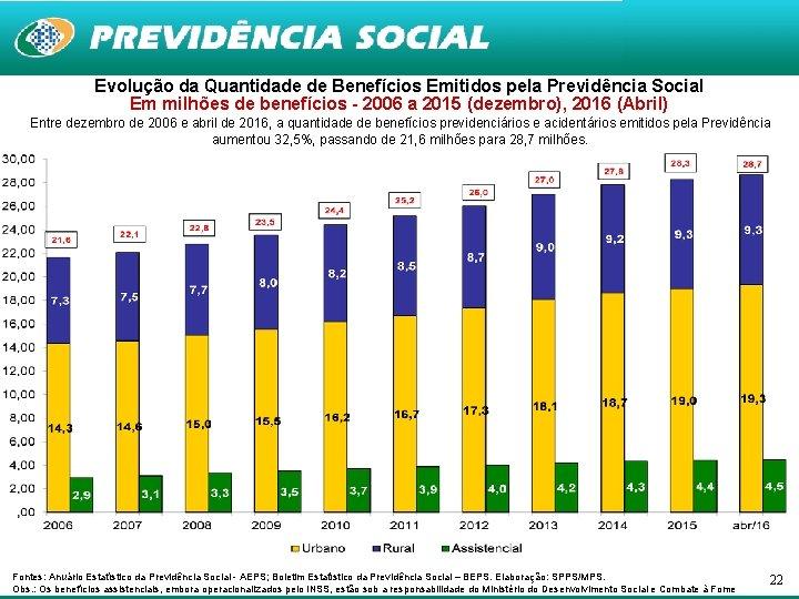Evolução da Quantidade de Benefícios Emitidos pela Previdência Social Em milhões de benefícios -