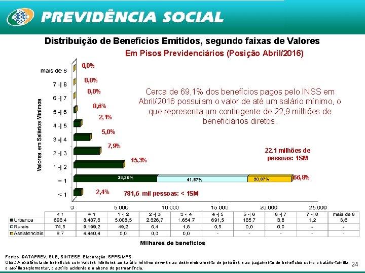 Distribuição de Benefícios Emitidos, segundo faixas de Valores Em Pisos Previdenciários (Posição Abril/2016) 0,